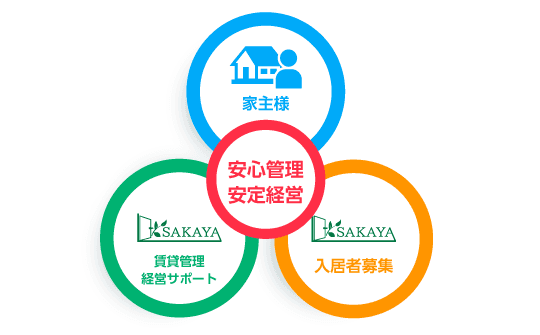 「競売物件の取得」「借主の募集」「賃貸管理」「物件の転売」の好循環サイクルを目指します。
